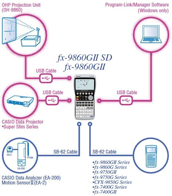 Casio FX-9860GII Graphics Calculator SD