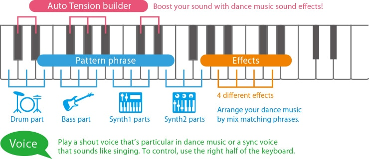 Dance Music Mode and Voices expand ways to enjoy playing