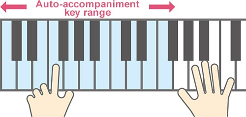 Auto-accompaniment