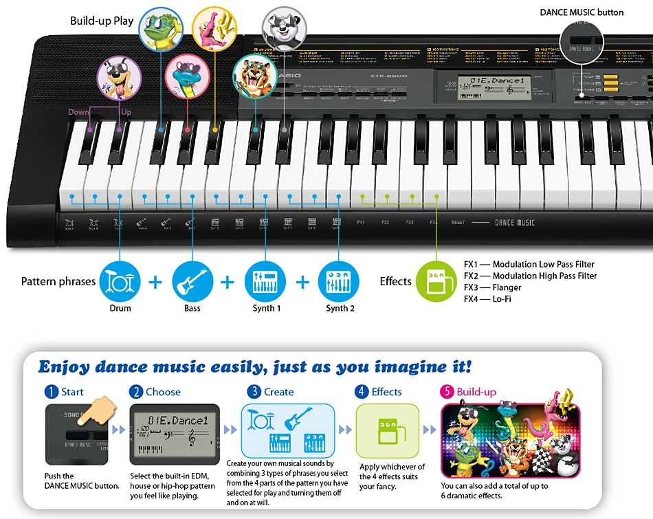 how to play safety dance on keyboard