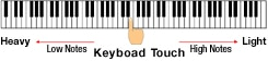 Keyboard for realistic acoustic touch and improved play of successive notes