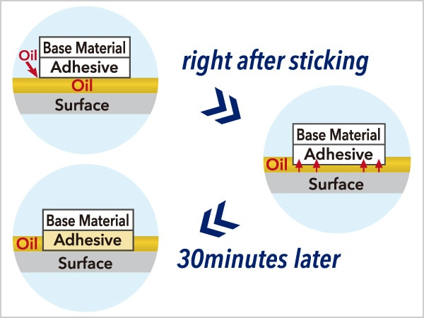Tape for Oily Surfaces
