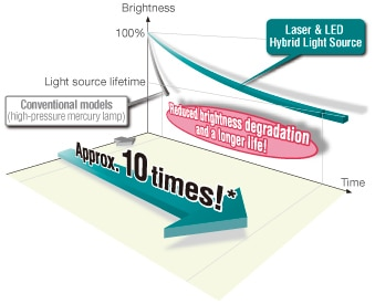 Approximately 20,000-hour long-life light source with less brightness degradation