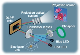Laser & LED Hybrid Light