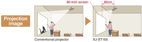 Short-distance projection appropriate for classroom use