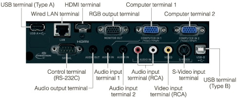 Full range of interfaces