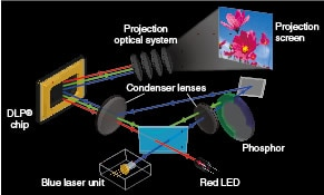Laser & LED Hybrid Light Source supporting high-brightness projection without mercury