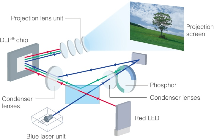 image:Laser & LED Light Source Technology