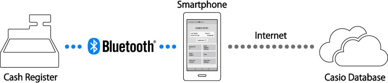 Make your Data work for you with the Smartphone App